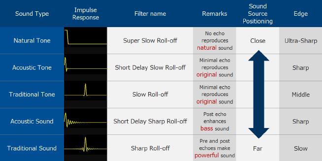 AKM filter options