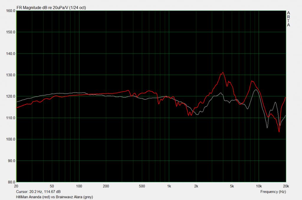 HiFiMan Ananda vs Alara measurements