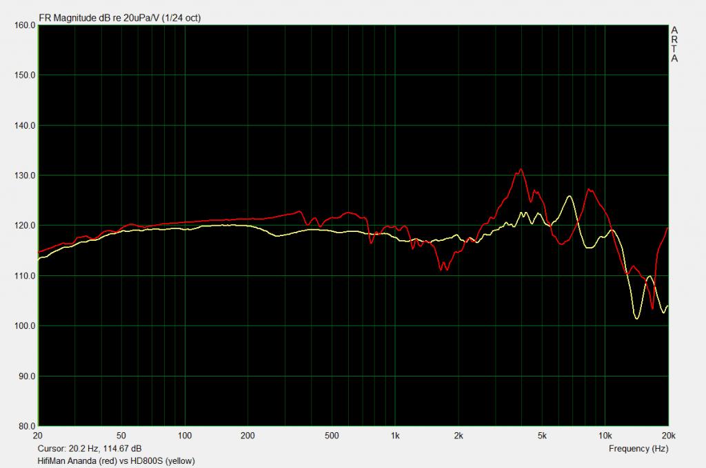 HiFiMan Ananda vs HD800S measurements